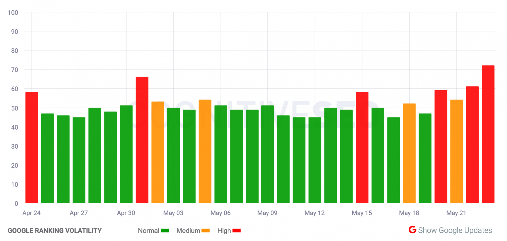 CognitiveSEO Tracking Tool Result in May 22nd
